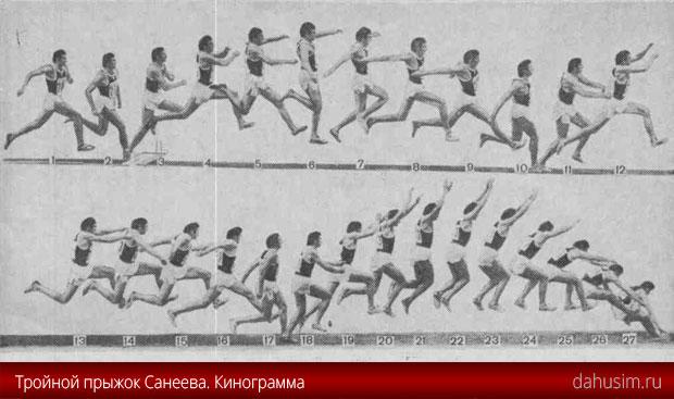 Кинограмма прыжка Виктора Санеева